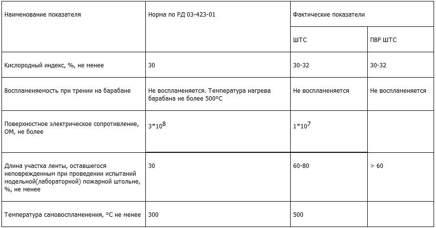 Показатели ленты по пожаробезопасности и электробезопасности
